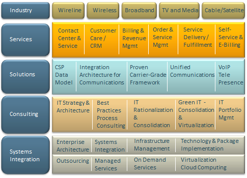 Telecommunications Framework